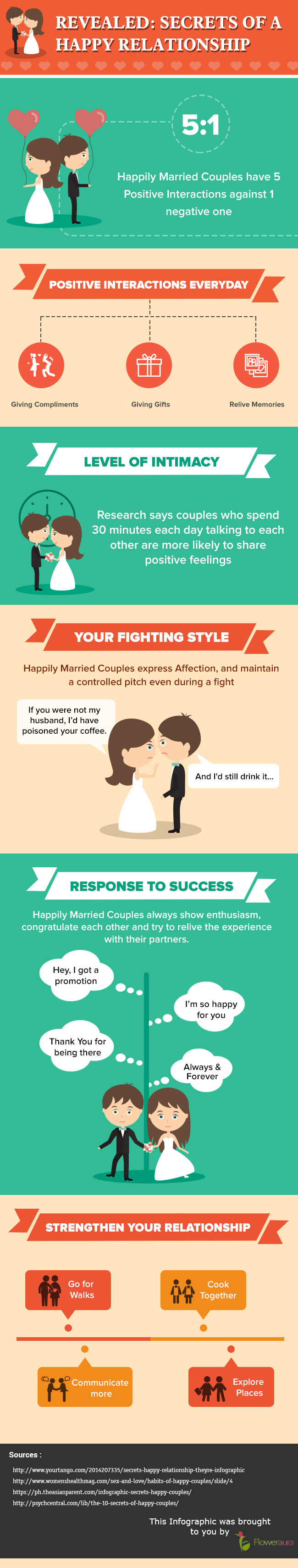 Secrets of a happy relationship