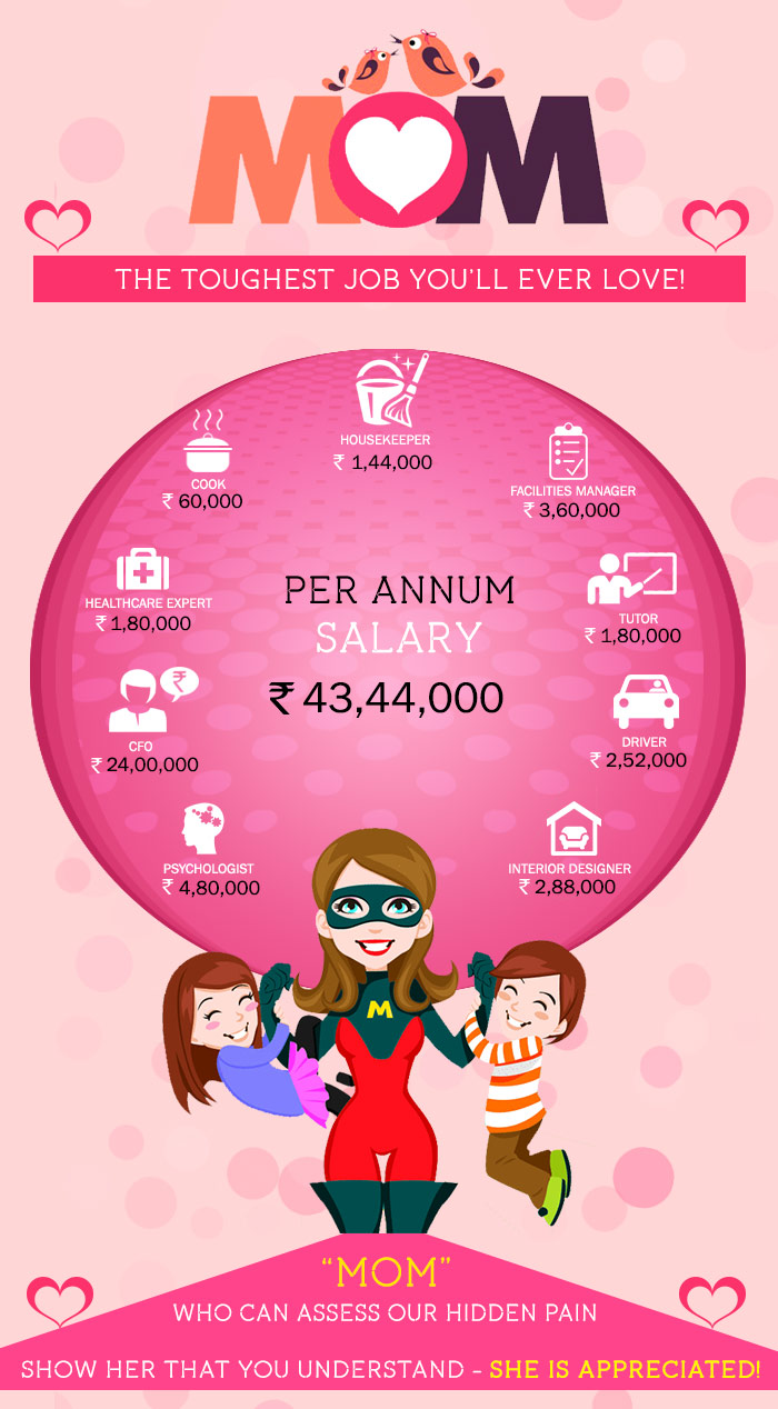 Mom's salary calculation on per annum basis by Floweraura